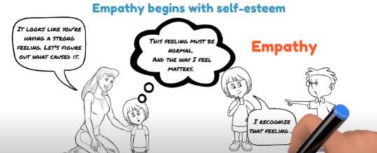 Empathy begins with self-esteem